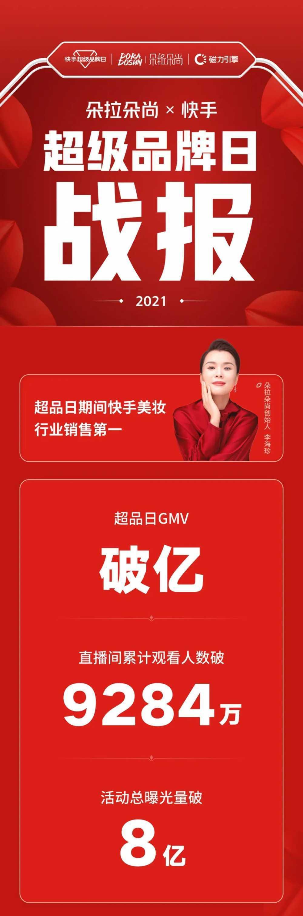 朵拉朵尚快手超级品牌日GMV破亿,登顶快手美妆行业销售第一