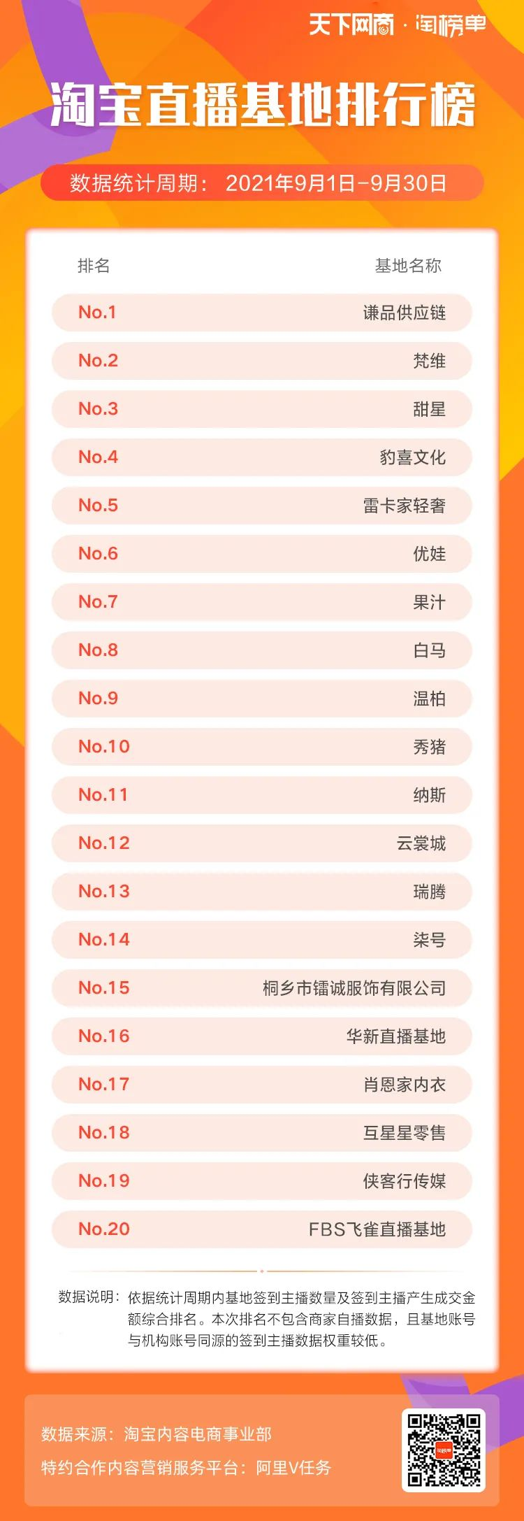 9月淘宝直播基地榜发布!TOP3有变动